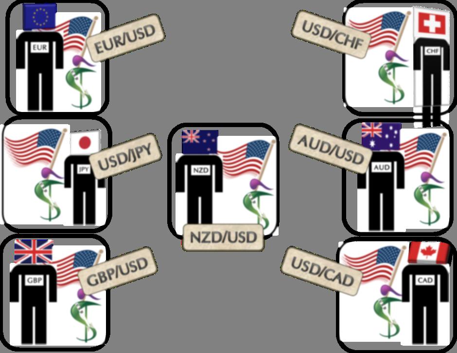 أزواج العملات في الفوركس